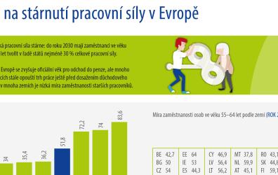 """(Česky) Infografika: """"Jak na stárnutí pracovní síly v Evropě"""""""