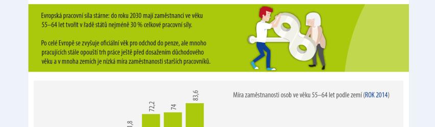 """Infografika: """"Jak na stárnutí pracovní síly v Evropě"""""""